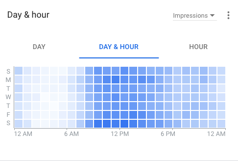 Google Ads Day & Hour